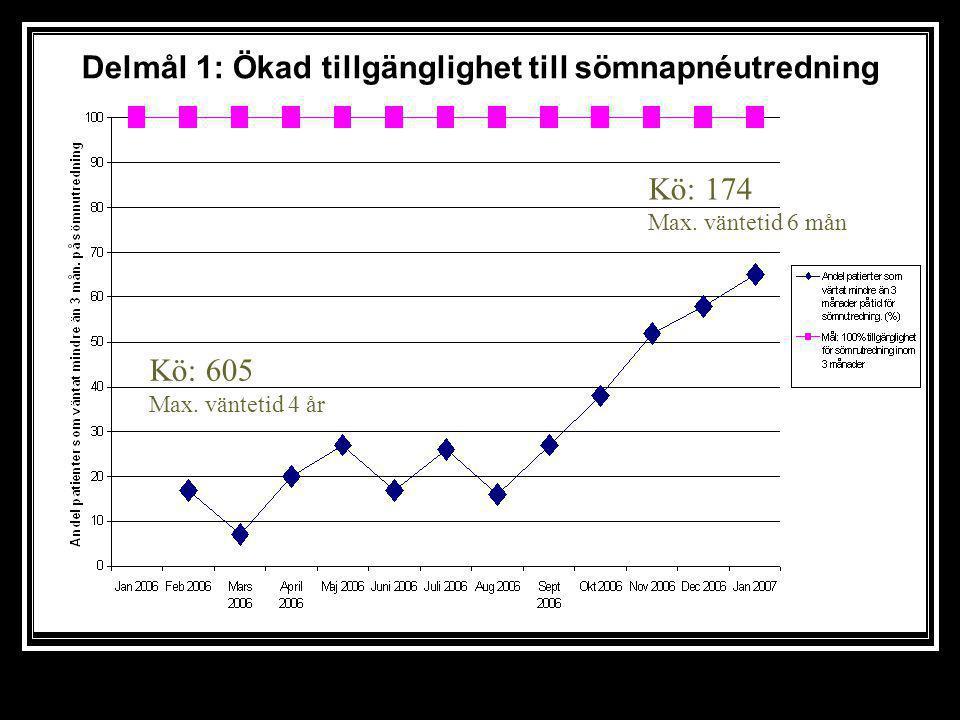 Delmål 1: Ökad tillgänglighet till sömnapnéutredning Kö: 174 Max. väntetid 6 mån Kö: 605 Max. väntetid 4 år