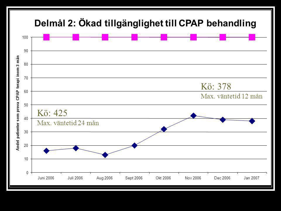 0 50 100 150 200 250 300 350 Antal vårdtillfällen/ månad Innan genombrottsprojekt Vid genomförande av genombrottsprojekt Verksamhetsutveckling på sömnlaboratoriet under pågående arbete med genombrottsprojektet Sömnapné- utredning CPAP utprovning CPAP kontroll