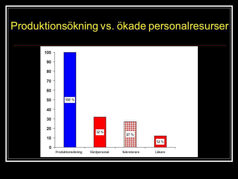 Produktionsökning vs. ökade personalresurser 32 % 100 % 27 % 12 % 0 10 20 30 40 50 60 70 80 90 100 ProduktionsökningVårdpersonalSekreterareLäkare