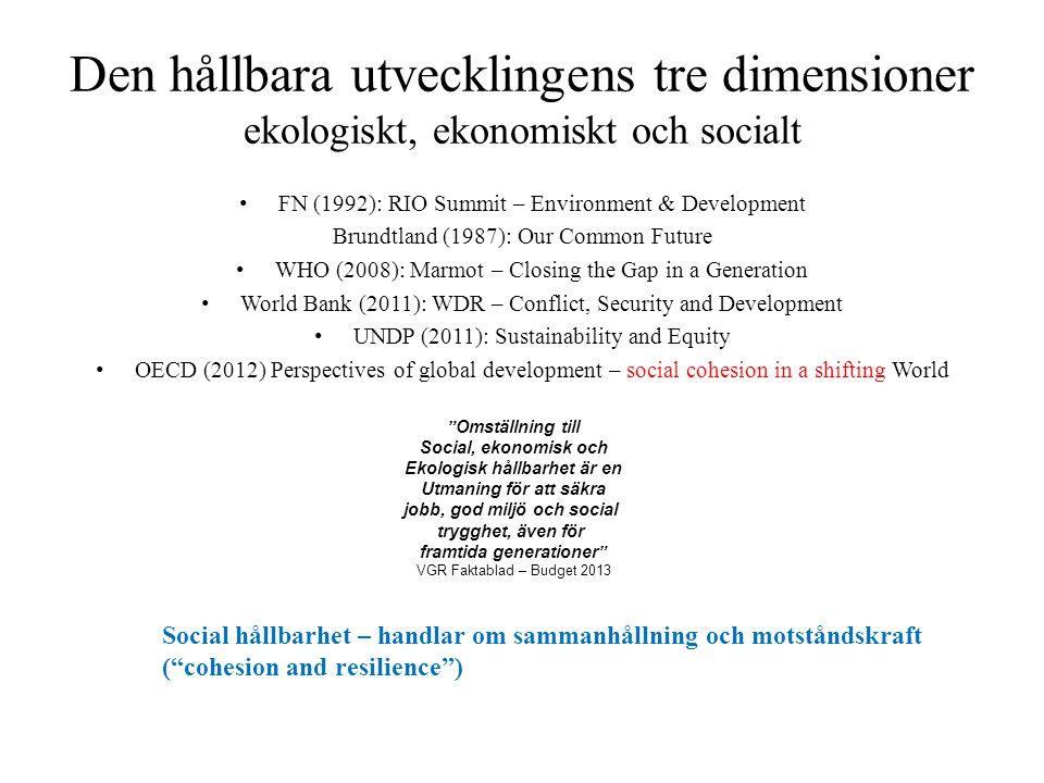 Den hållbara utvecklingens tre dimensioner ekologiskt, ekonomiskt och socialt FN (1992): RIO Summit – Environment & Development Brundtland (1987): Our Common Future WHO (2008): Marmot – Closing the Gap in a Generation World Bank (2011): WDR – Conflict, Security and Development UNDP (2011): Sustainability and Equity OECD (2012) Perspectives of global development – social cohesion in a shifting World Social hållbarhet – handlar om sammanhållning och motståndskraft ( cohesion and resilience ) Omställning till Social, ekonomisk och Ekologisk hållbarhet är en Utmaning för att säkra jobb, god miljö och social trygghet, även för framtida generationer VGR Faktablad – Budget 2013