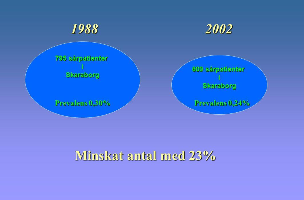 795 sårpatienter iSkaraborg 609 sårpatienter iSkaraborg Minskat antal med 23% Prevalens 0,24% Prevalens 0,30% 19882002
