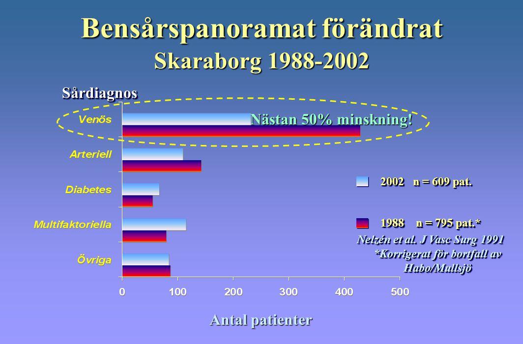 Bensårspanoramat förändrat Skaraborg 1988-2002 2002 n = 609 pat. 1988 n = 795 pat.* Nelzén et al. J Vasc Surg 1991 *Korrigerat för bortfall av Habo/Mu