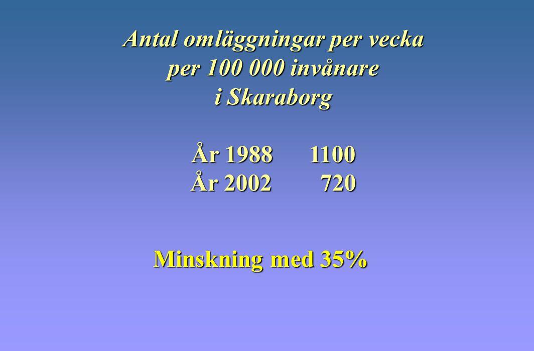 Antal omläggningar per vecka per 100 000 invånare i Skaraborg År 1988 1100 År 2002 720 Minskning med 35%
