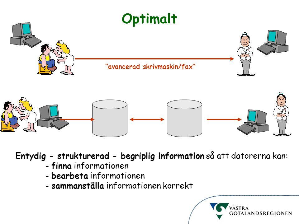 Informationsstruktur Optimalt Entydig - strukturerad - begriplig information så att datorerna kan: - finna informationen - bearbeta informationen - sammanställa informationen korrekt avancerad skrivmaskin/fax