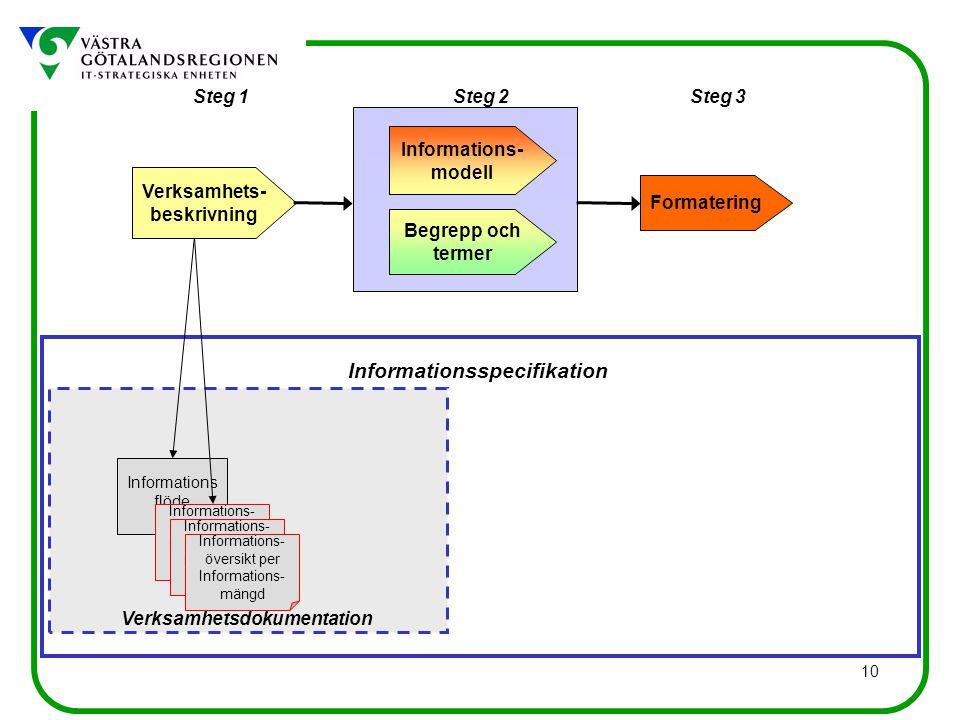 10 Informations flöde Informationsspecifikation Verksamhetsdokumentation Steg 1Steg 3Steg 2 Verksamhets- beskrivning Begrepp och termer Informations- modell Formatering Informations- översikt per Informations- mängd Informations- översikt per Informations- mängd Informations- översikt per Informations- mängd