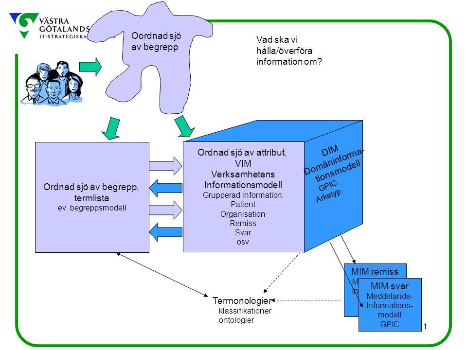 11 Vad ska vi hålla/överföra information om? Oordnad sjö av begrepp Ordnad sjö av begrepp, termlista ev. begreppsmodell Ordnad sjö av attribut, VIM Ve