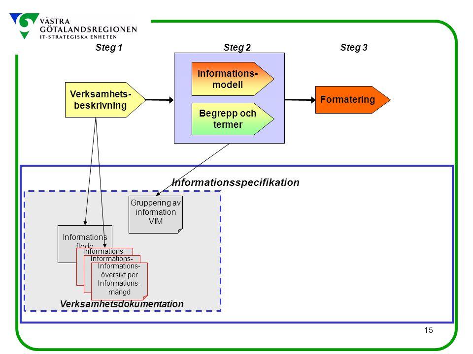 15 Informations flöde Informationsspecifikation Verksamhetsdokumentation Steg 1Steg 3Steg 2 Verksamhets- beskrivning Begrepp och termer Informations- modell Formatering Informations- översikt per Informations- mängd Informations- översikt per Informations- mängd Informations- översikt per Informations- mängd Gruppering av information VIM