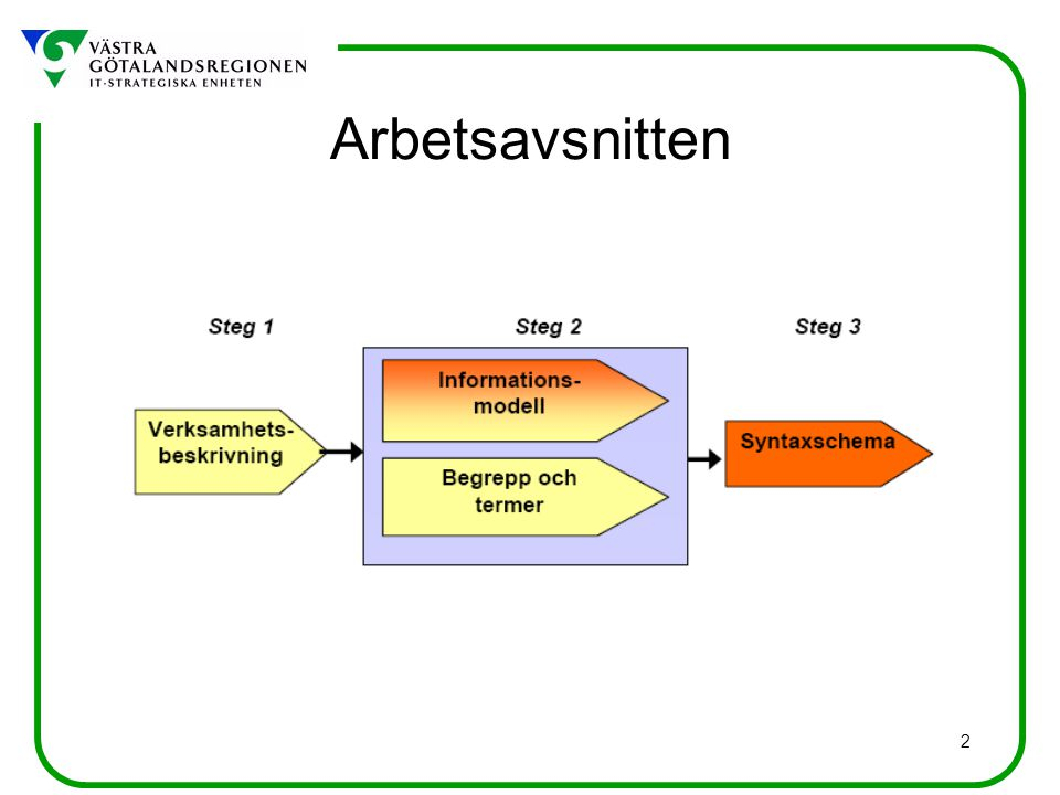 53 analysintervall Definition: tid under vilken analys utförs Kommentar: Källa: