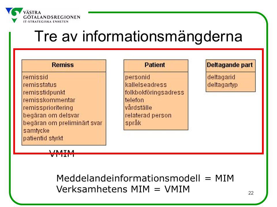 22 Tre av informationsmängderna Verksamhetens MIM = VMIM VMIM Meddelandeinformationsmodell = MIM