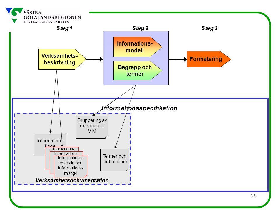 25 Informations flöde Gruppering av information VIM Informationsspecifikation Verksamhetsdokumentation Steg 1Steg 3Steg 2 Verksamhets- beskrivning Begrepp och termer Informations- modell Formatering Informations- översikt per Informations- mängd Informations- översikt per Informations- mängd Informations- översikt per Informations- mängd Termer och definitioner