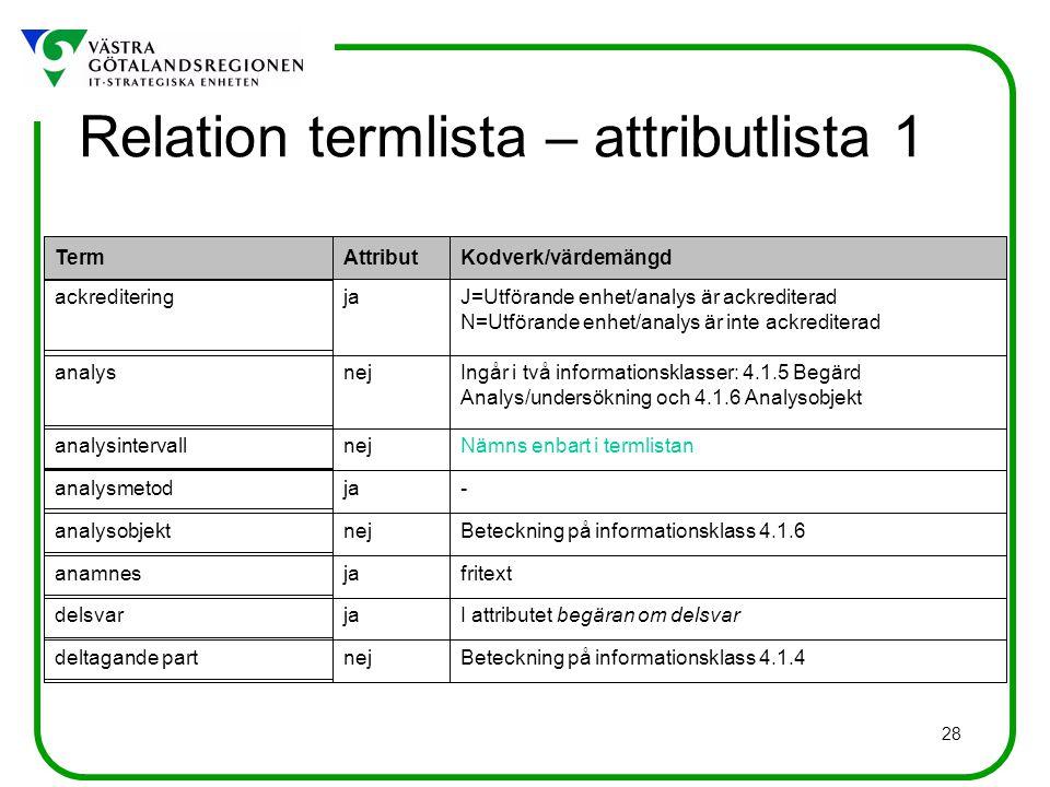 28 Beteckning på informationsklass 4.1.4 I attributet begäran om delsvar fritext Beteckning på informationsklass 4.1.6 - Nämns enbart i termlistan Ingår i två informationsklasser: 4.1.5 Begärd Analys/undersökning och 4.1.6 Analysobjekt J=Utförande enhet/analys är ackrediterad N=Utförande enhet/analys är inte ackrediterad Kodverk/värdemängd nej ja nej ja nej ja Attribut deltagande part delsvar anamnes analysobjekt analysmetod analysintervall analys ackreditering Term Relation termlista – attributlista 1