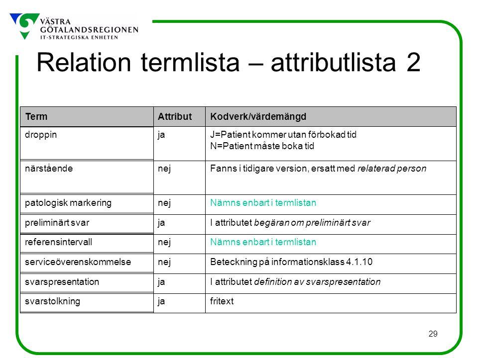 29 fritext I attributet definition av svarspresentation Beteckning på informationsklass 4.1.10 Nämns enbart i termlistan I attributet begäran om preli
