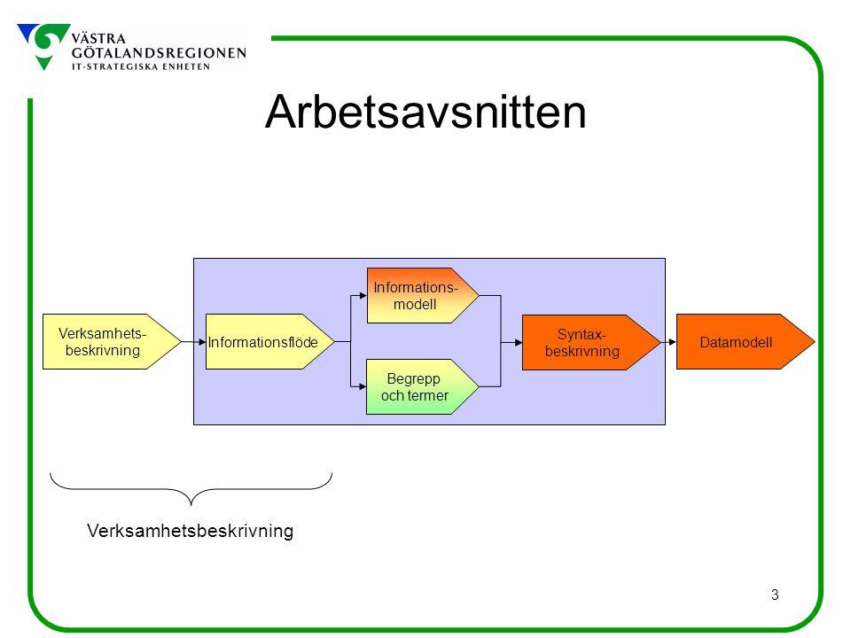 3 Verksamhets- beskrivning Datamodell Syntax- beskrivning Begrepp och termer Informations- modell Informationsflöde Verksamhetsbeskrivning