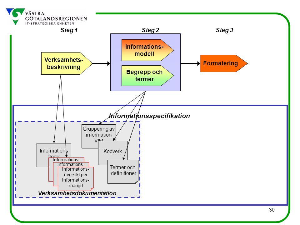 30 Informations flöde Gruppering av information VIM Informationsspecifikation Verksamhetsdokumentation Steg 1Steg 3Steg 2 Verksamhets- beskrivning Begrepp och termer Informations- modell Formatering Termer och definitioner Informations- översikt per Informations- mängd Informations- översikt per Informations- mängd Informations- översikt per Informations- mängd Kodverk Termer och definitioner