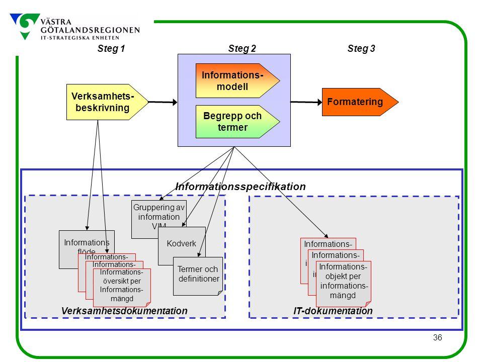 36 Informations flöde Gruppering av information VIM Kodverk Informationsspecifikation Verksamhetsdokumentation Steg 1Steg 3Steg 2 Verksamhets- beskrivning Begrepp och termer Informations- modell Formatering IT-dokumentation Informations- objekt per informations- mängd Informations- objekt per informations- mängd Informations- objekt per informations- mängd Termer och definitioner Informations- översikt per Informations- mängd Informations- översikt per Informations- mängd Informations- översikt per Informations- mängd