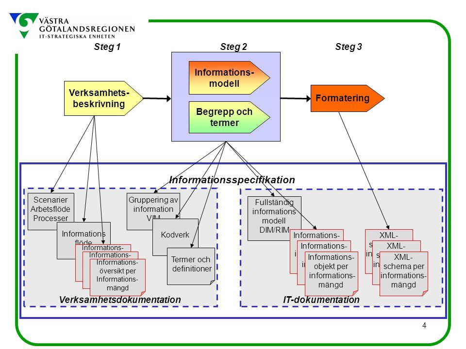 4 Scenarier Arbetsflöde Processer Informations flöde Gruppering av information VIM Fullständig informations modell DIM/RIM Kodverk Informationsspecifikation Verksamhetsdokumentation Steg 1Steg 3Steg 2 Verksamhets- beskrivning Begrepp och termer Informations- modell Formatering IT-dokumentation Informations- objekt per informations- mängd Informations- objekt per informations- mängd Informations- objekt per informations- mängd Termer och definitioner XML- schema per informations- mängd XML- schema per informations- mängd XML- schema per informations- mängd Informations- översikt per Informations- mängd Informations- översikt per Informations- mängd Informations- översikt per Informations- mängd