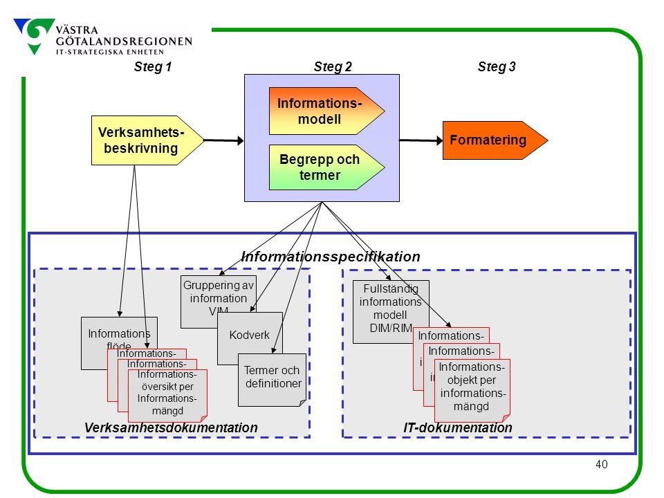 40 Informations flöde Gruppering av information VIM Kodverk Informationsspecifikation Verksamhetsdokumentation Steg 1Steg 3Steg 2 Verksamhets- beskrivning Begrepp och termer Informations- modell Formatering IT-dokumentation Termer och definitioner Informations- översikt per Informations- mängd Informations- översikt per Informations- mängd Informations- översikt per Informations- mängd Fullständig informations modell DIM/RIM Informations- objekt per informations- mängd Informations- objekt per informations- mängd Informations- objekt per informations- mängd