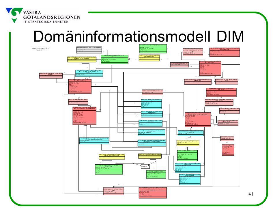 41 Domäninformationsmodell DIM