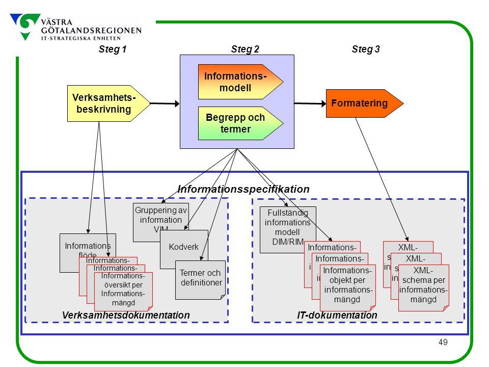 49 Informations flöde Gruppering av information VIM Fullständig informations modell DIM/RIM Kodverk Informationsspecifikation Verksamhetsdokumentation Steg 1Steg 3Steg 2 Verksamhets- beskrivning Begrepp och termer Informations- modell Formatering IT-dokumentation Informations- objekt per informations- mängd Informations- objekt per informations- mängd Informations- objekt per informations- mängd Termer och definitioner XML- schema per informations- mängd XML- schema per informations- mängd XML- schema per informations- mängd Informations- översikt per Informations- mängd Informations- översikt per Informations- mängd Informations- översikt per Informations- mängd
