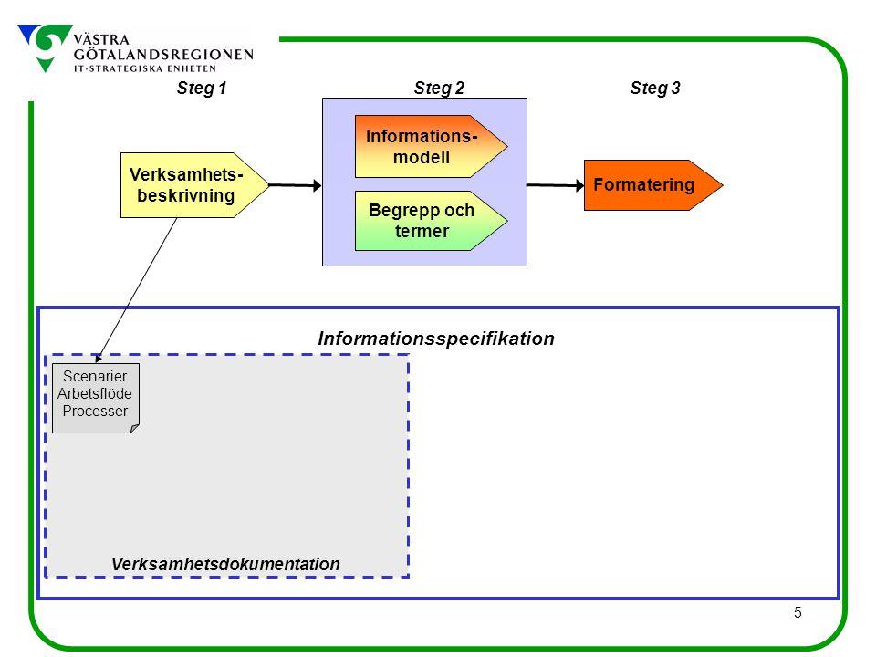5 Scenarier Arbetsflöde Processer Informationsspecifikation Verksamhetsdokumentation Steg 1Steg 3Steg 2 Verksamhets- beskrivning Begrepp och termer Informations- modell Formatering