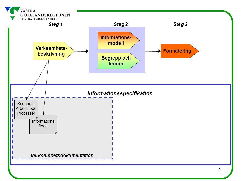 8 Informations flöde Informationsspecifikation Verksamhetsdokumentation Steg 1Steg 3Steg 2 Verksamhets- beskrivning Begrepp och termer Informations- modell Formatering Scenarier Arbetsflöde Processer