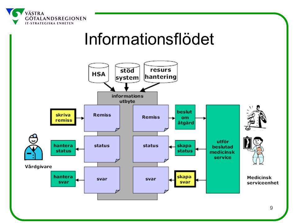 9 Informationsflödet