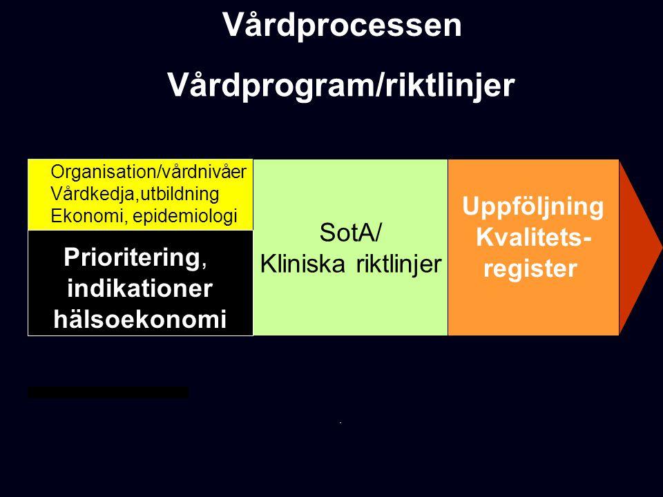 Vårdprocessen Vårdprogram/riktlinjer, SotA/ Kliniska riktlinjer Uppföljning Kvalitets- register Prioritering, indikationer hälsoekonomi.