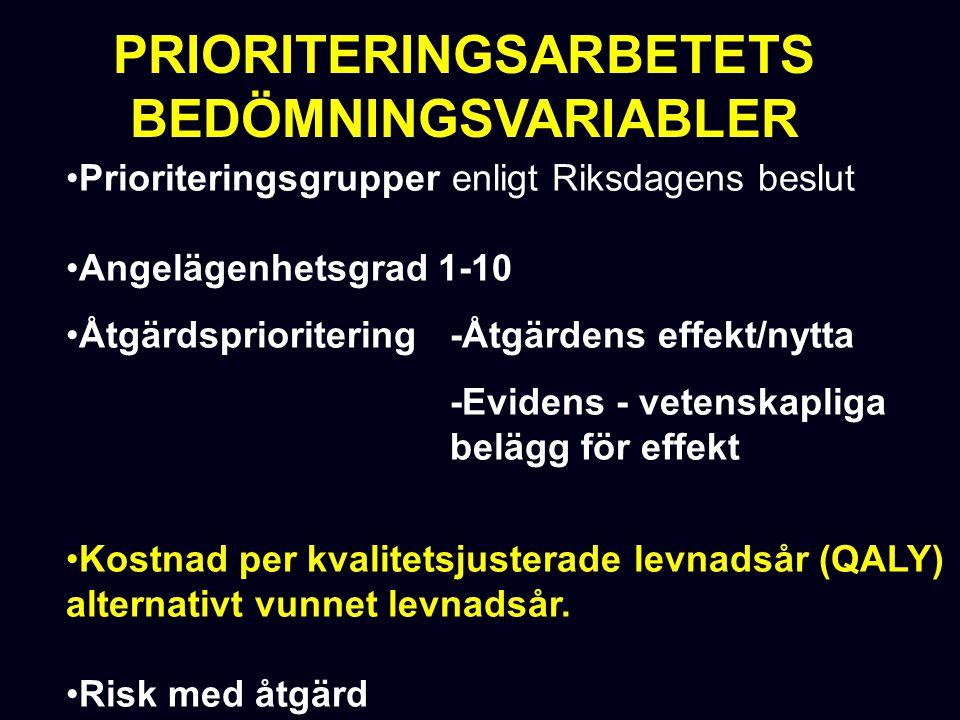 Prioriteringsgrupper enligt Riksdagens beslut Angelägenhetsgrad 1-10 Åtgärdsprioritering -Åtgärdens effekt/nytta -Evidens - vetenskapliga belägg för effekt Kostnad per kvalitetsjusterade levnadsår (QALY) alternativt vunnet levnadsår.