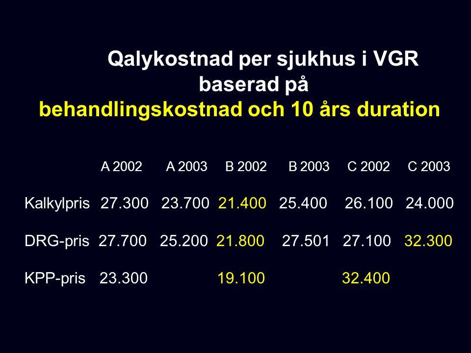 Qalykostnad per sjukhus i VGR baserad på behandlingskostnad och 10 års duration A 2002 A 2003 B 2002 B 2003 C 2002 C 2003 Kalkylpris 27.300 23.700 21.400 25.400 26.100 24.000 DRG-pris 27.700 25.200 21.800 27.501 27.100 32.300 KPP-pris 23.300 19.100 32.400