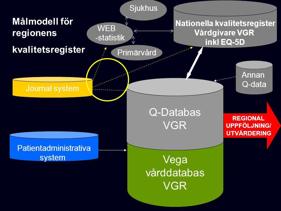Vega vårddatabas VGR Nationella kvalitetsregister Vårdgivare VGR inkl EQ-5D Q-Databas VGR REGIONAL UPPFÖLJNING/ UTVÄRDERING Primärvård WEB -statistik Sjukhus Målmodell för regionens kvalitetsregister Annan Q-data Patientadministrativa system Journal system