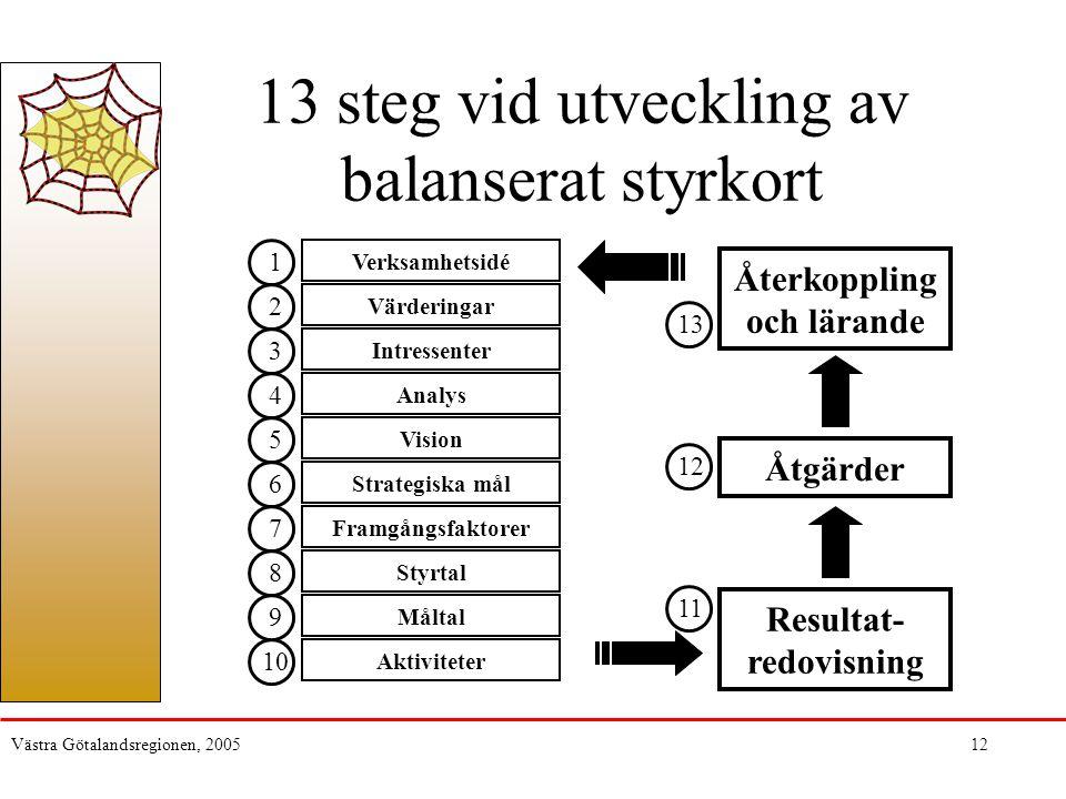 Västra Götalandsregionen, 200512 13 steg vid utveckling av balanserat styrkort Verksamhetsidé Värderingar Intressenter Analys Vision Strategiska mål Framgångsfaktorer Styrtal Måltal Aktiviteter Resultat- redovisning Åtgärder Återkoppling och lärande 1 2 3 4 5 6 7 8 10 9 13 12 11