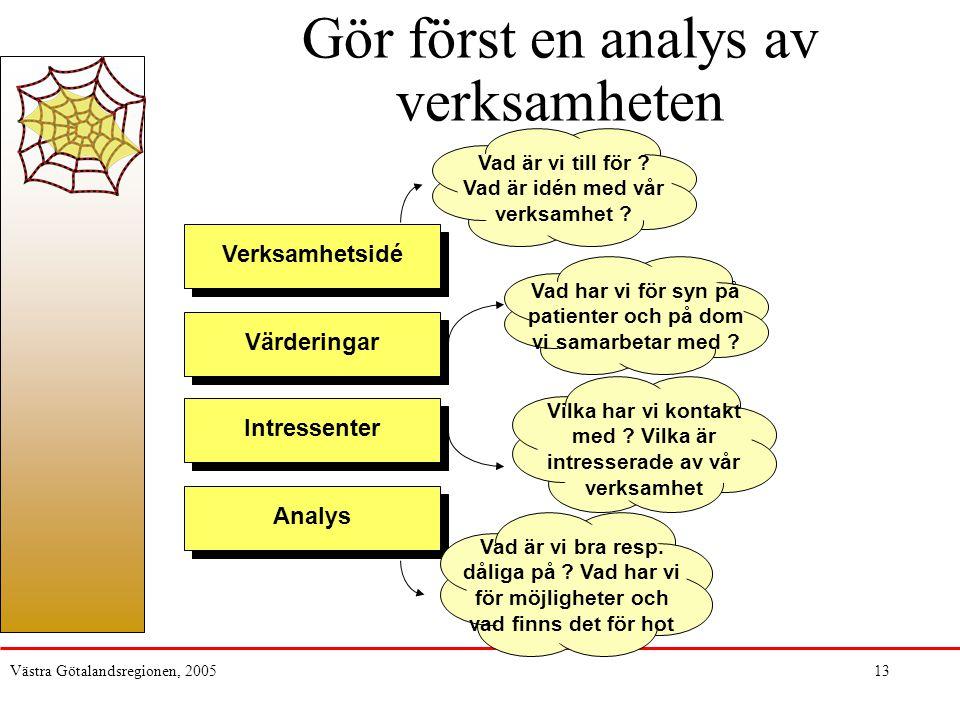 Västra Götalandsregionen, 200513 Gör först en analys av verksamheten Vad är vi till för ? Vad är idén med vår verksamhet ? Verksamhetsidé Värderingar