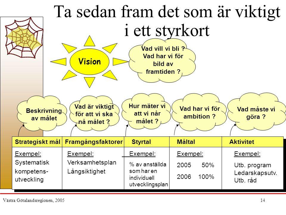 Västra Götalandsregionen, 200514 Ta sedan fram det som är viktigt i ett styrkort Beskrivning av målet Hur mäter vi att vi når målet ? Strategiskt målS