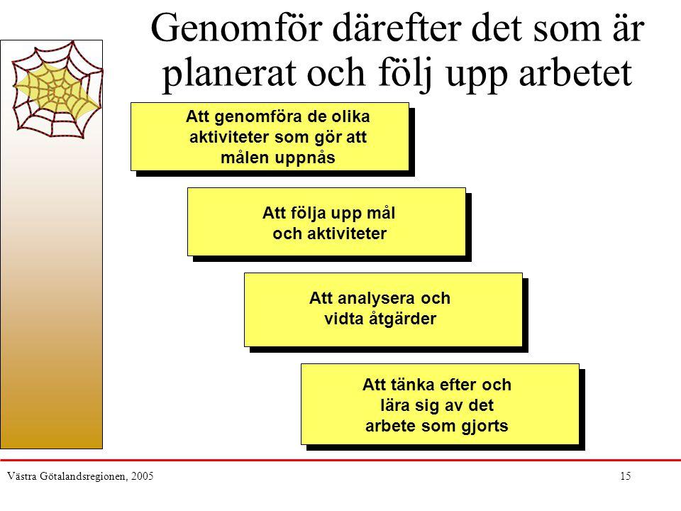 Västra Götalandsregionen, 200515 Genomför därefter det som är planerat och följ upp arbetet Att följa upp mål och aktiviteter Att analysera och vidta
