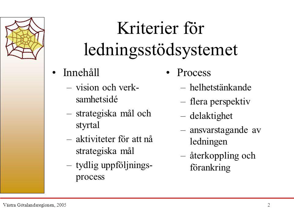 Västra Götalandsregionen, 20052 Kriterier för ledningsstödsystemet Innehåll –vision och verk- samhetsidé –strategiska mål och styrtal –aktiviteter för att nå strategiska mål –tydlig uppföljnings- process Process –helhetstänkande –flera perspektiv –delaktighet –ansvarstagande av ledningen –återkoppling och förankring