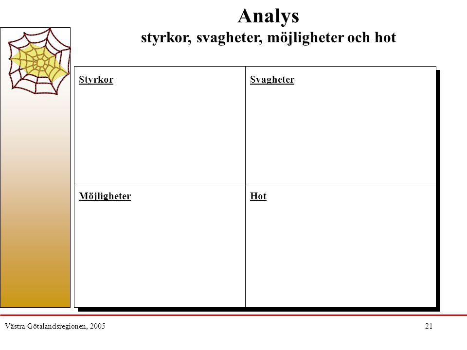 Västra Götalandsregionen, 200521 Analys styrkor, svagheter, möjligheter och hot StyrkorSvagheter MöjligheterHot