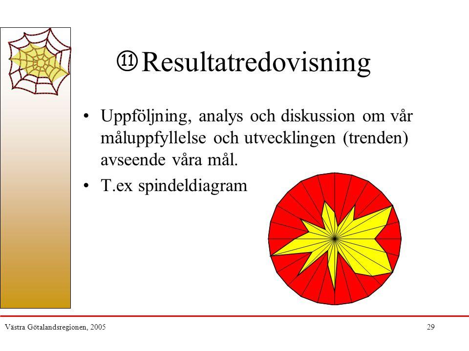 Västra Götalandsregionen, 200529 Resultatredovisning Uppföljning, analys och diskussion om vår måluppfyllelse och utvecklingen (trenden) avseende våra mål.