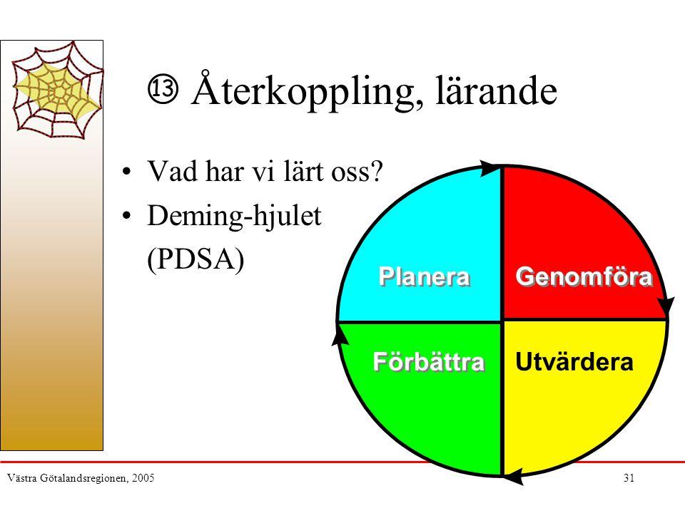 Västra Götalandsregionen, 200531 Återkoppling, lärande Vad har vi lärt oss? Deming-hjulet (PDSA) Genomföra Planera Förbättra Utvärdera 13