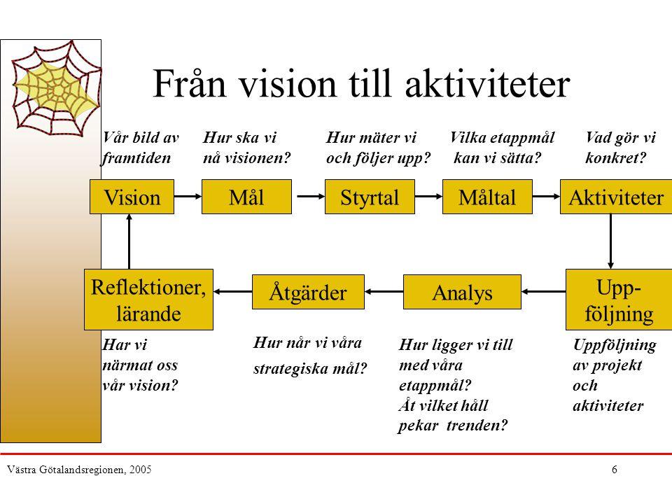Västra Götalandsregionen, 20056 Från vision till aktiviteter VisionMålStyrtalMåltalAktiviteter Vår bild av framtiden Hur ska vi nå visionen? Hur mäter