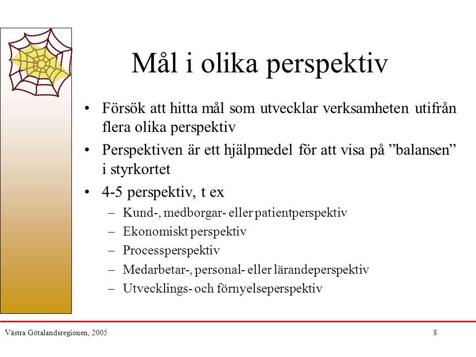 Västra Götalandsregionen, 20059 Förbättrad hälsa Korta väntetider Ekonomi i balans Ekonomi i balans Engagerade medarbetare Kompetens- utveckling Kund- perspektiv Ekonomiskt perspektiv Process- perspektiv Medarbetar- perspektiv Utveckling av vårdkedjor Utveckling av vårdkedjor Samband mellan mål