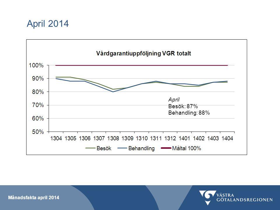 Månadsfakta april 2014 April 2014 April Besök: 87% Behandling: 88%