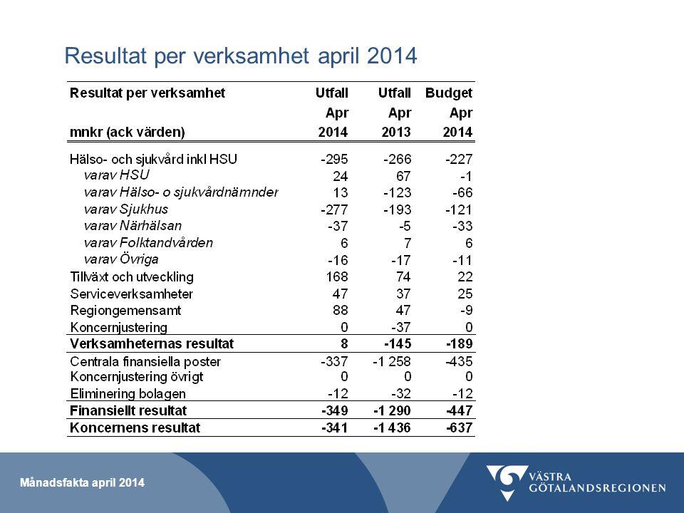 Månadsfakta april 2014 Resultat per verksamhet april 2014