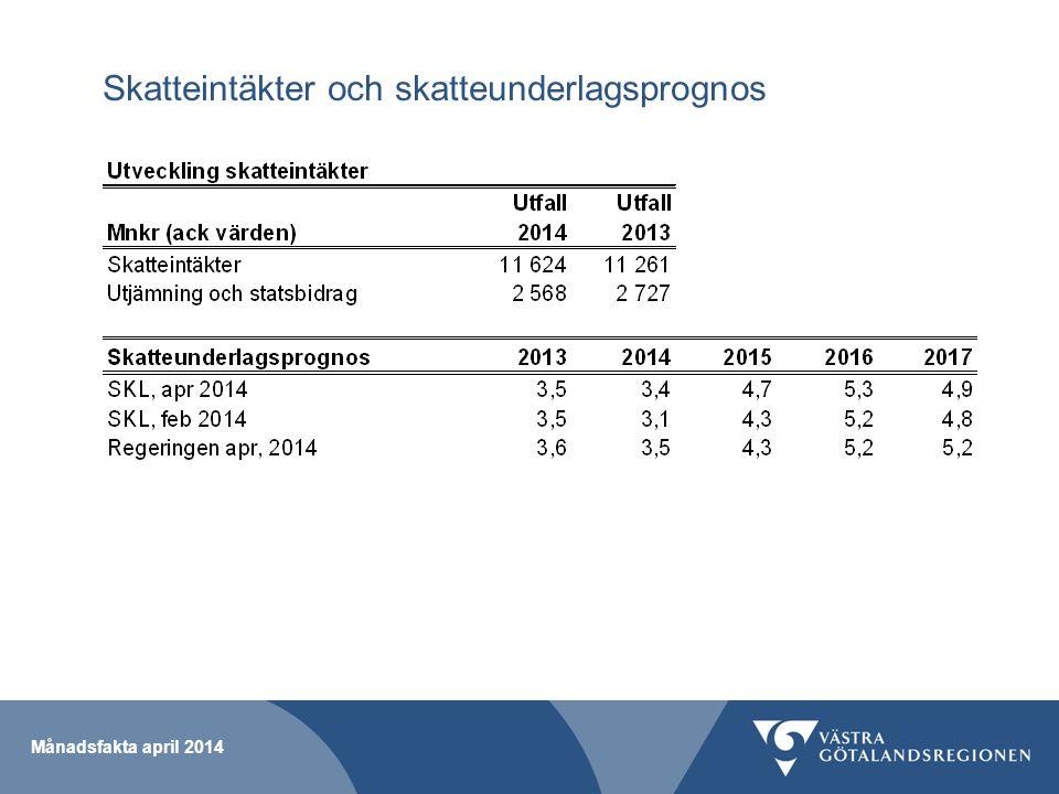 Skatteintäkter och skatteunderlagsprognos Månadsfakta april 2014