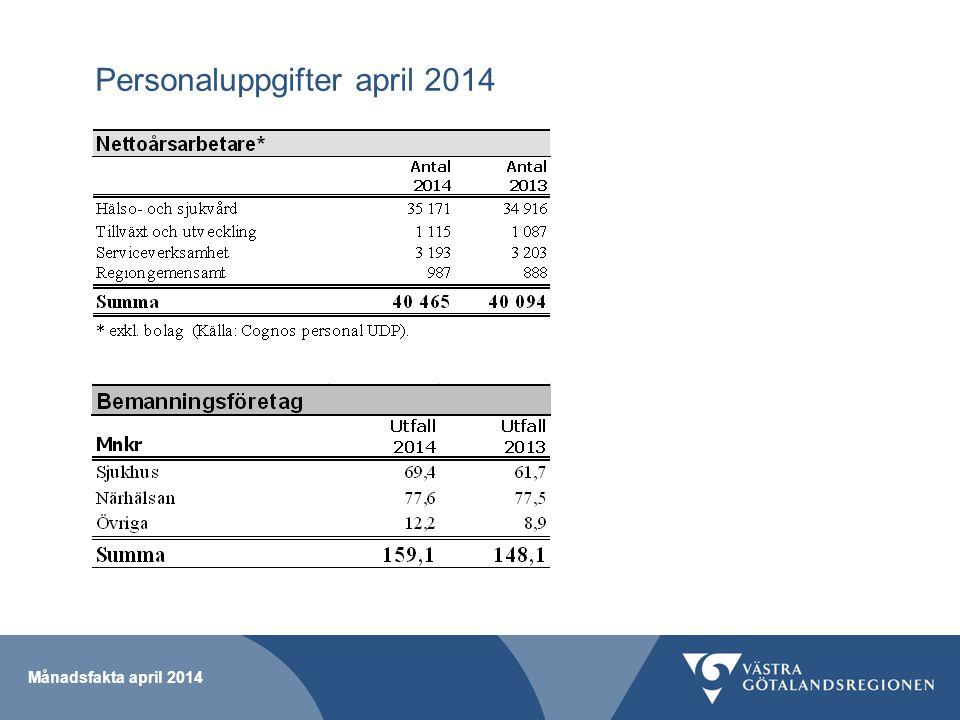 Personaluppgifter april 2014 Månadsfakta april 2014