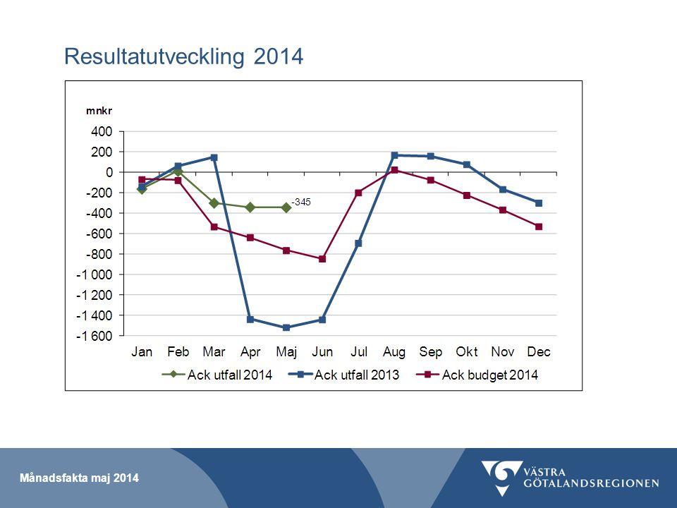Månadsfakta maj 2014 Resultat per verksamhet maj 2014