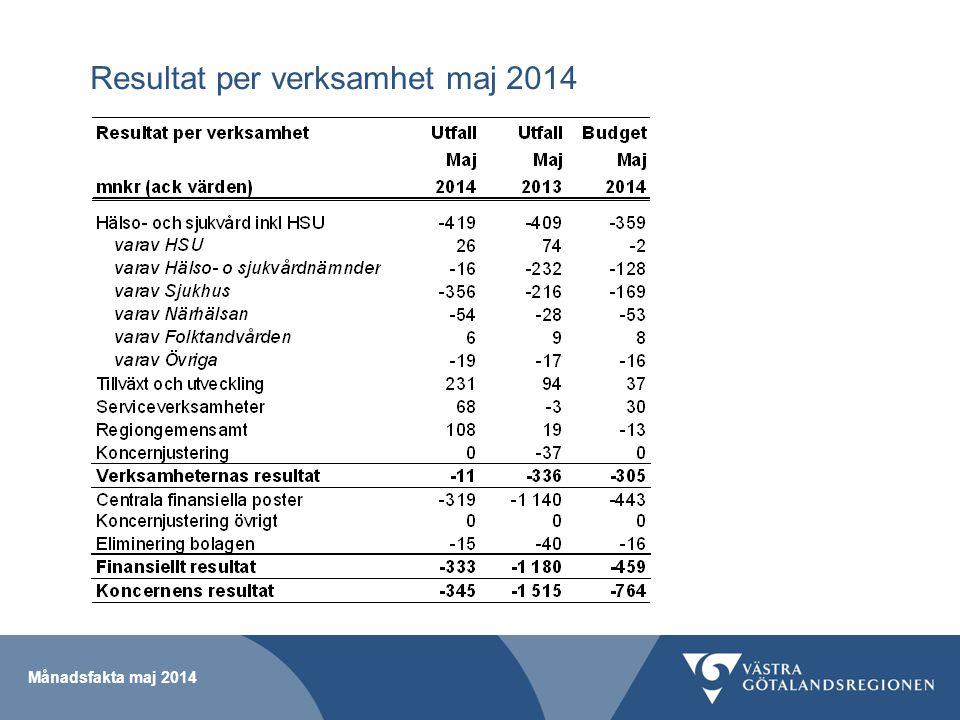 Skatteintäkter och skatteunderlagsprognos Månadsfakta maj 2014