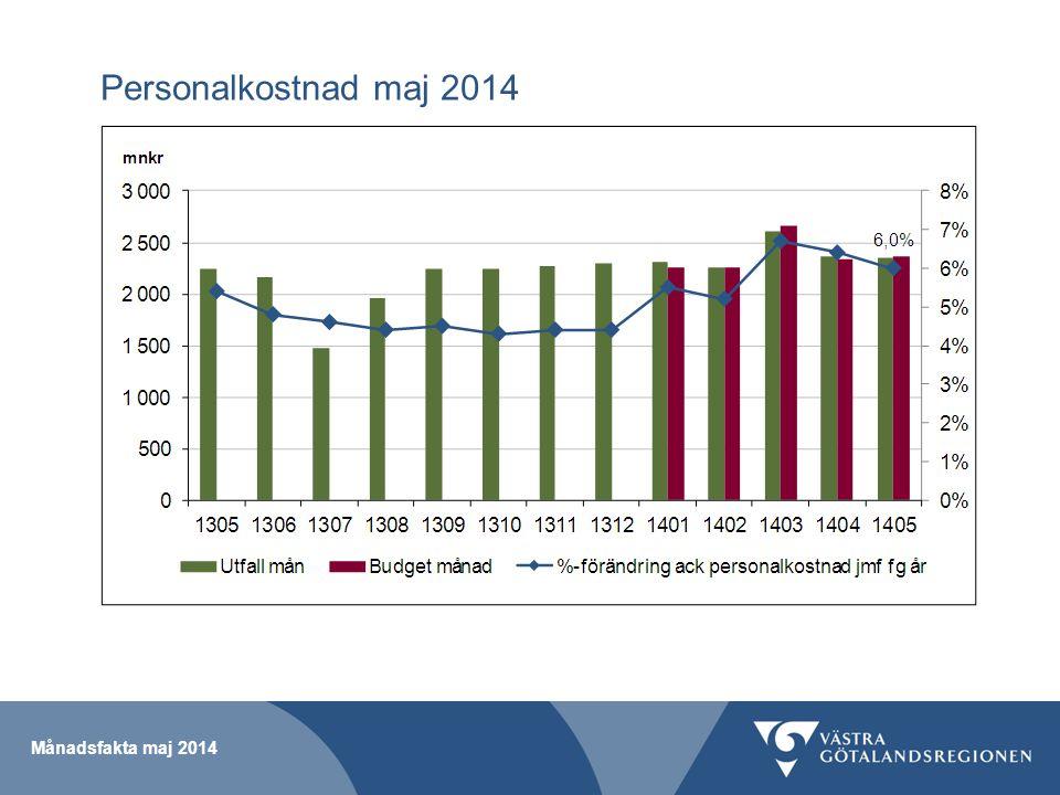 Personalkostnad maj 2014