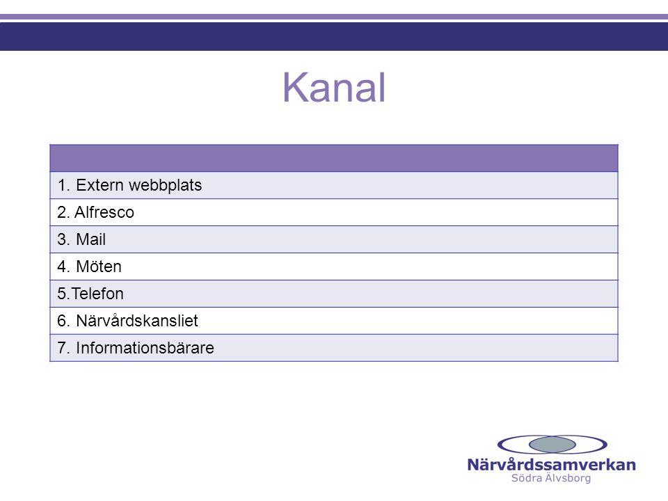 Kanal 1. Extern webbplats 2. Alfresco 3. Mail 4. Möten 5.Telefon 6. Närvårdskansliet 7. Informationsbärare