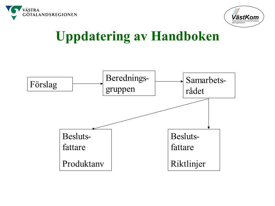 Uppdatering av Handboken Förslag Berednings- gruppen Samarbets- rådet Besluts- fattare Produktanv Besluts- fattare Riktlinjer