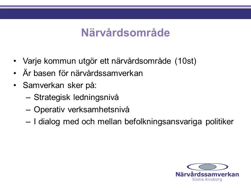 Närvårdsområde Varje kommun utgör ett närvårdsområde (10st) Är basen för närvårdssamverkan Samverkan sker på: –Strategisk ledningsnivå –Operativ verks